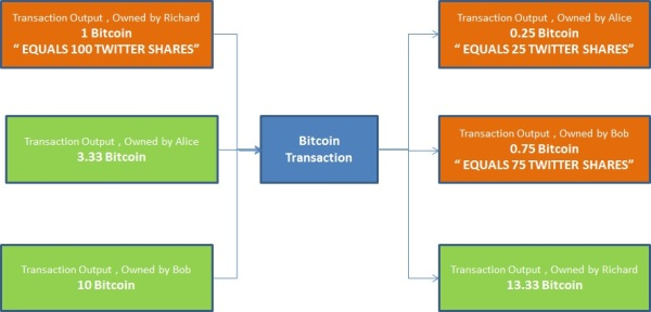Colored Coin Diagram