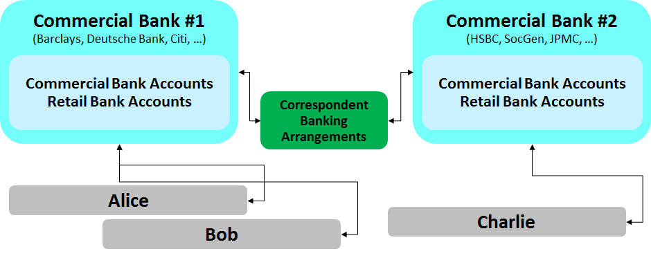 a simple explanation of how money moves around the banking system rh gendal me Wiring- Diagram everbank wire transfer instructions