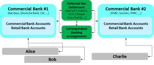 Deferred Net Settlement