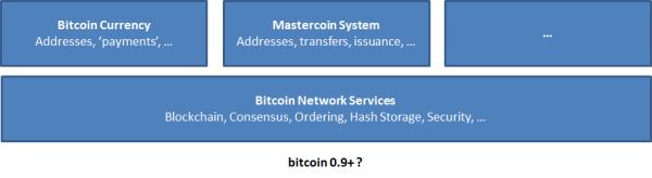 mastercoin3