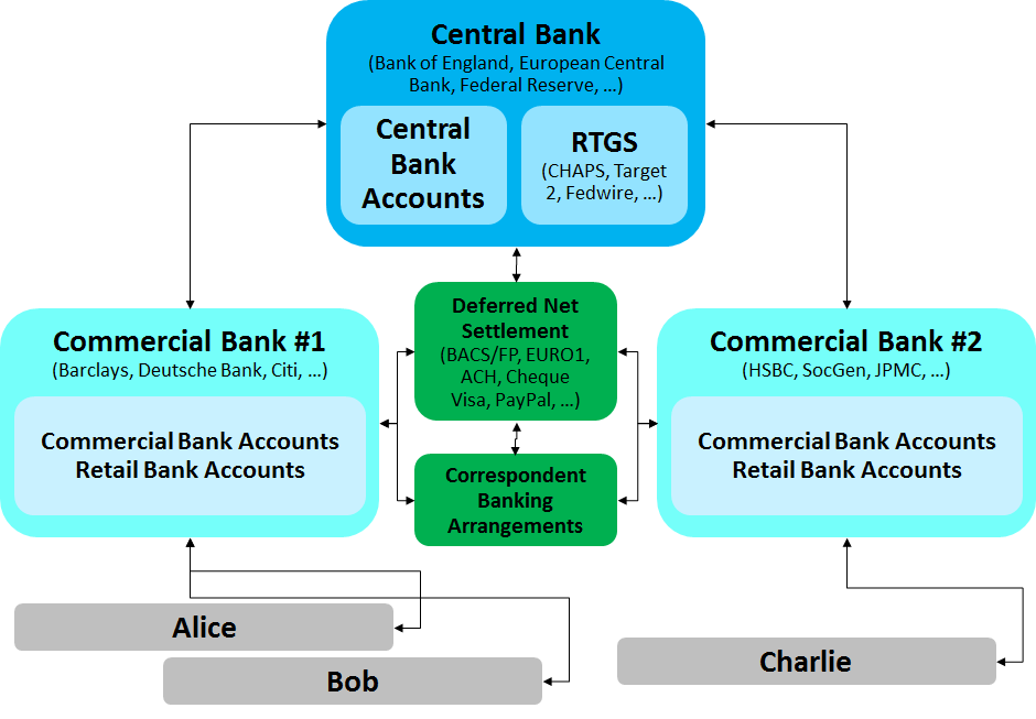 A simple explanation of how money moves around the banking system