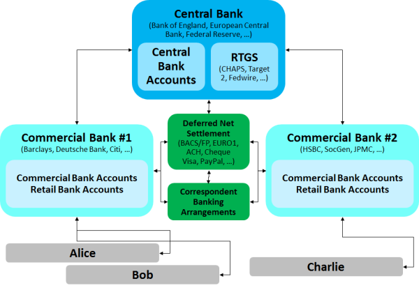 A Simple Explanation Of How Money Moves Around The Banking