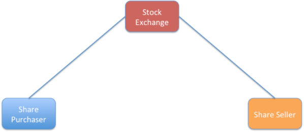 Figure 2 - exchange