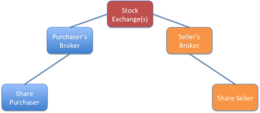 A Simple Explanation Of How Shares Move Around The