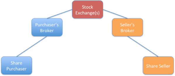 Figure 3 brokers