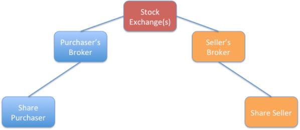 Figure 3 brokers