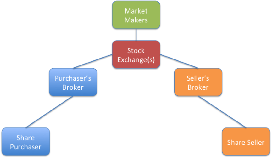 Is a market maker