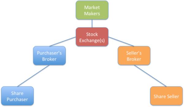 Figure 4 market makers