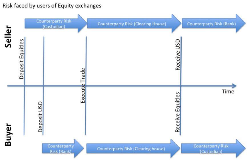 Bitcoin exchanges are more centralised than traditional