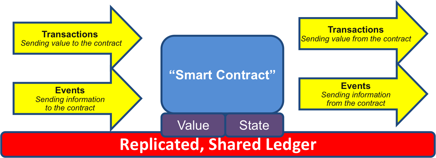 A Simple Model For Smart Contracts