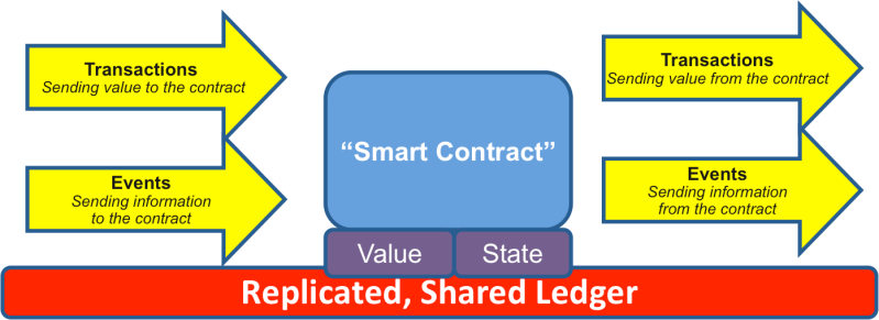 SmartContracts4