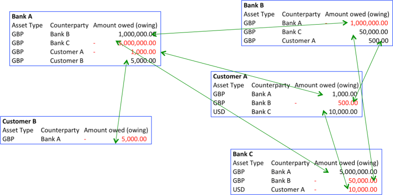 Bank Systems 2