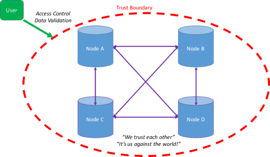 distributed-database